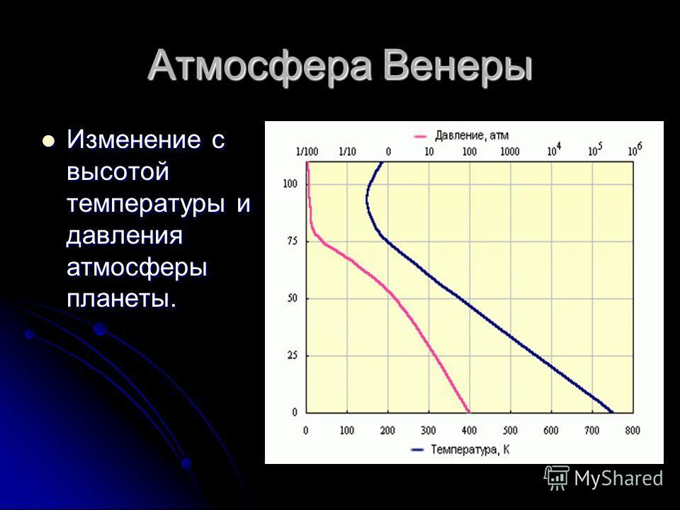 Атмосфера Венеры Изменение с высотой температуры и давления атмосферы планеты. Изменение с высотой температуры и давления атмосферы планеты.