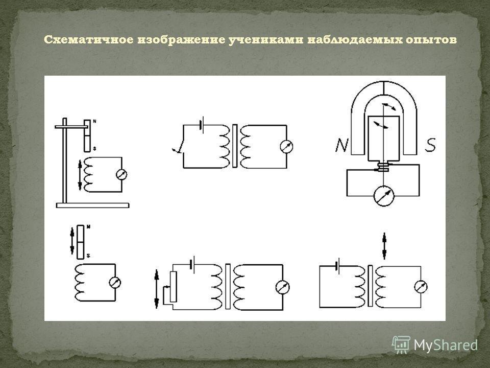 I этап – Погружение в эксперимент и его отображение. Изучается явление возникновения электрического тока в замкнутом поводящем контуре в различных условиях опыта. Ученики знают понятия электрический ток, магнитное поле и магнитная индукция, магнитный