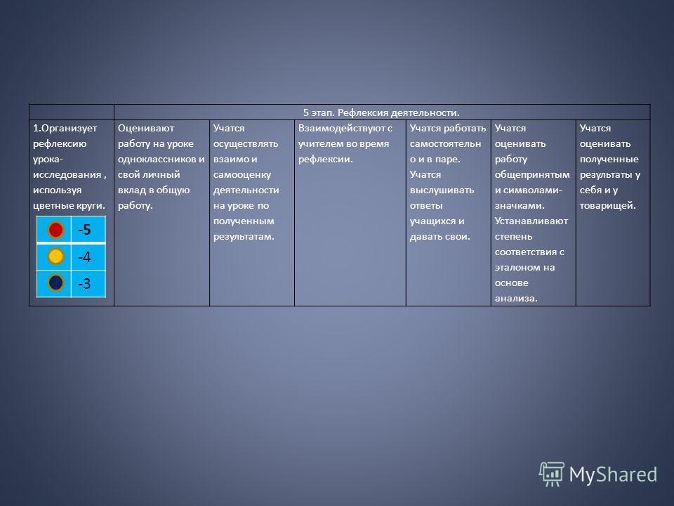 5 этап. Рефлексия деятельности. 1.Организует рефлексию урока- исследования, используя цветные круги. Оценивают работу на уроке одноклассников и свой личный вклад в общую работу. Учатся осуществлять взаимо и самооценку деятельности на уроке по получен