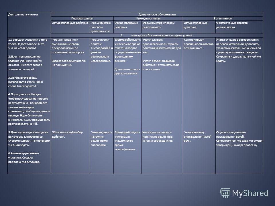 Деятельность учителя.Деятельность обучающихся ПознавательнаяКоммуникативнаяРегулятивная Осуществляемые действия Формируемые способы деятельности Осуществляемые действия Формируемые способы деятельности Осуществляемые действия Формируемые способы деят