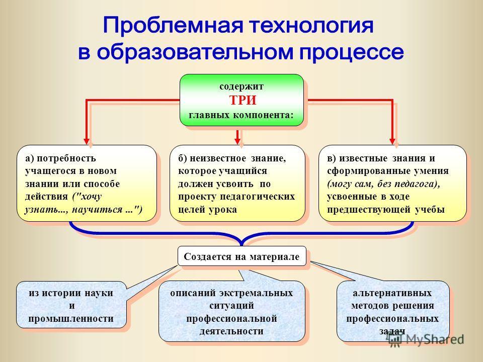 в) известные знания и сформированные умения (могу сам, без педагога), усвоенные в ходе предшествующей учебы а) потребность учащегося в новом знании или способе действия (