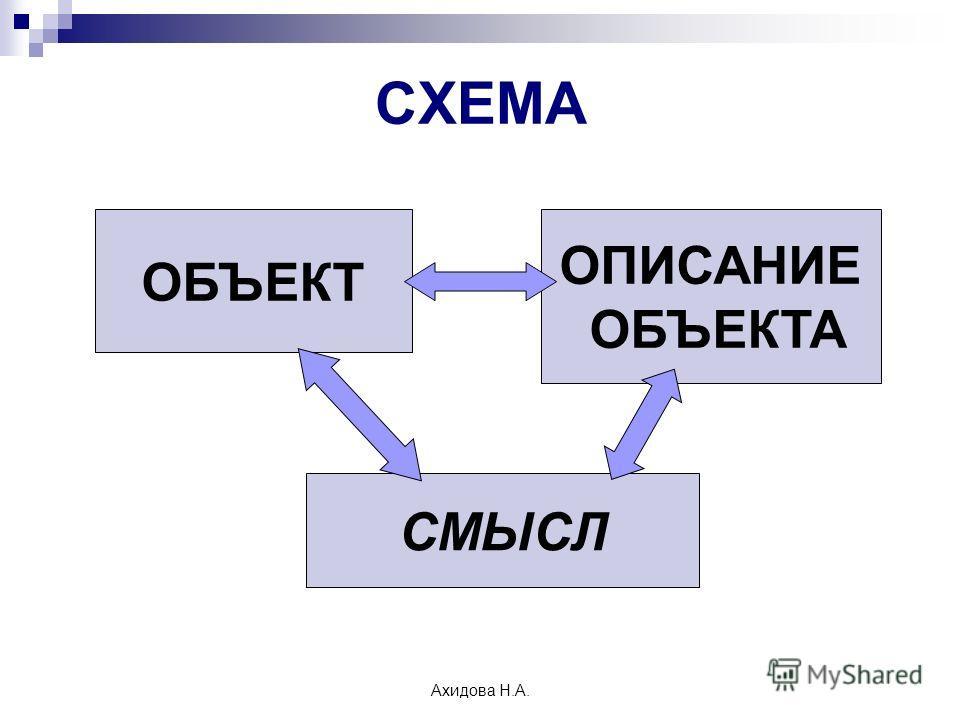 Ахидова Н.А. СХЕМА ОБЪЕКТ ОПИСАНИЕ ОБЪЕКТА СМЫСЛ