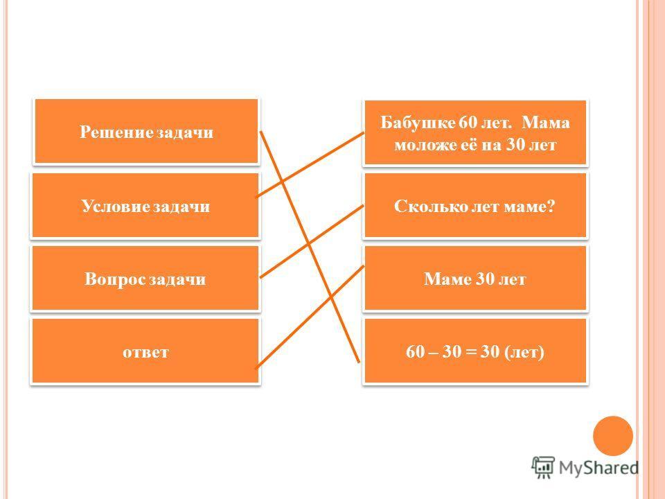 Решение задачи Условие задачи Вопрос задачи ответ 60 – 30 = 30 (лет) Маме 30 лет Сколько лет маме? Бабушке 60 лет. Мама моложе её на 30 лет