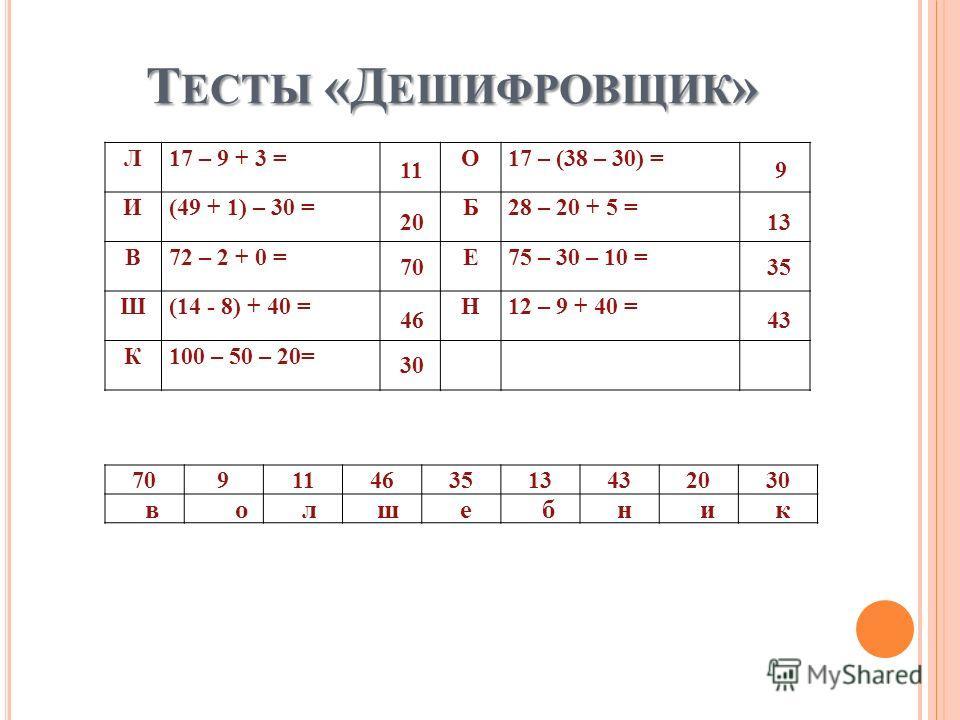Т ЕСТЫ «Д ЕШИФРОВЩИК » Л17 – 9 + 3 =О17 – (38 – 30) = И(49 + 1) – 30 =Б28 – 20 + 5 = В72 – 2 + 0 =Е75 – 30 – 10 = Ш(14 - 8) + 40 =Н12 – 9 + 40 = К100 – 50 – 20= 70911463513432030 11 20 70 46 30 9 13 35 43 волшебник