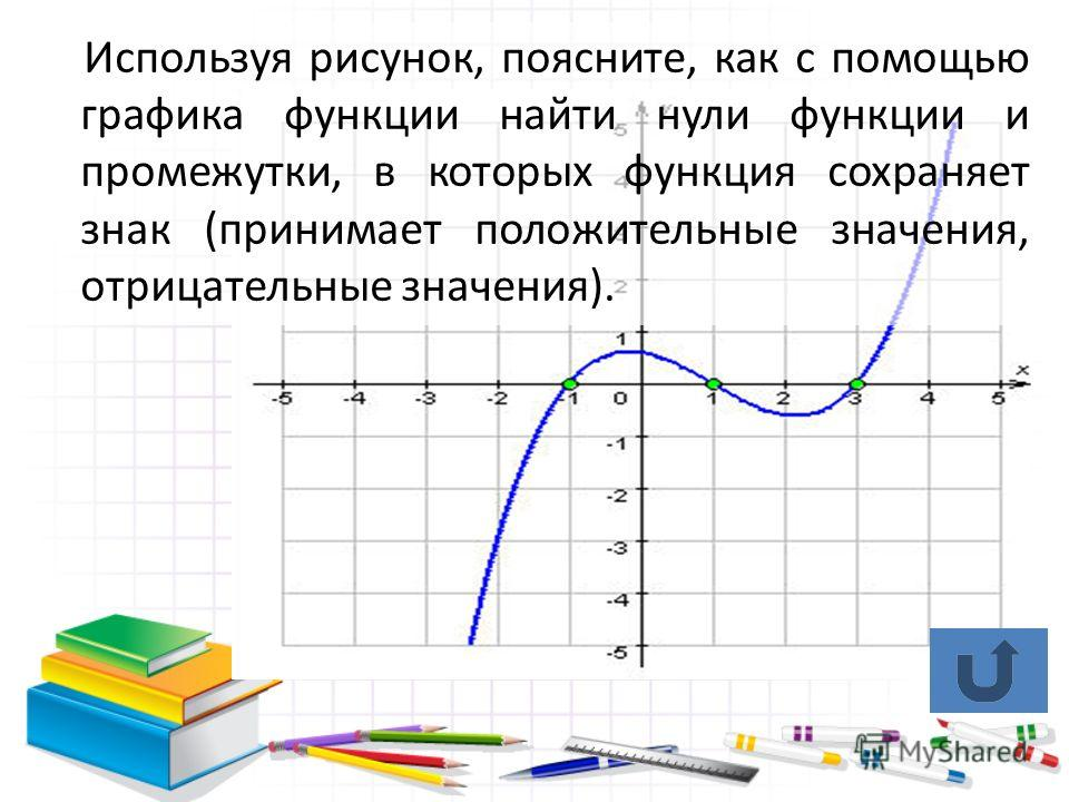 Используя рисунок, поясните, как с помощью графика функции найти нули функции и промежутки, в которых функция сохраняет знак (принимает положительные значения, отрицательные значения).