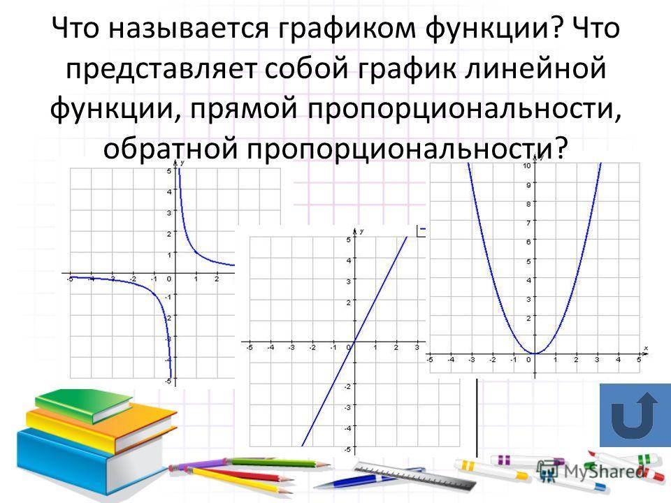 Что называется графиком функции? Что представляет собой график линейной функции, прямой пропорциональности, обратной пропорциональности?