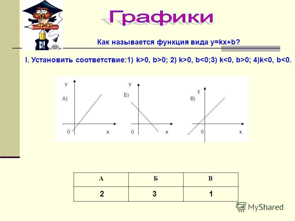 Как называется функция вида y=kx+b? I. Установить соответствие:1) k>0, b>0; 2) k>0, b 0; 4)k