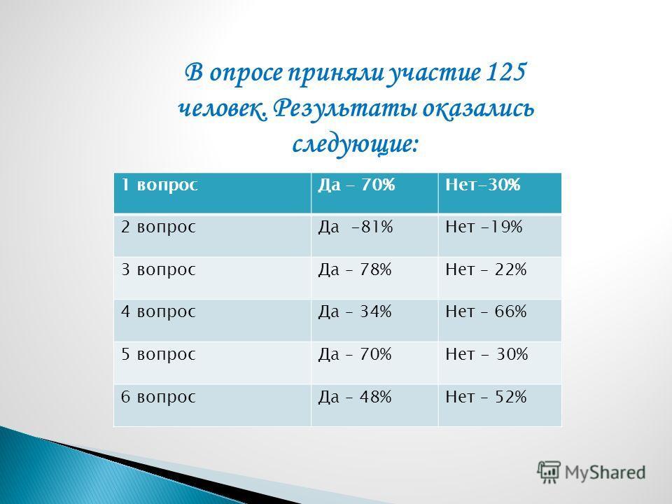 В опросе приняли участие 125 человек. Результаты оказались следующие: 1 вопросДа - 70%Нет-30% 2 вопросДа -81%Нет -19% 3 вопросДа – 78%Нет – 22% 4 вопросДа – 34%Нет – 66% 5 вопросДа – 70%Нет - 30% 6 вопросДа – 48%Нет – 52%