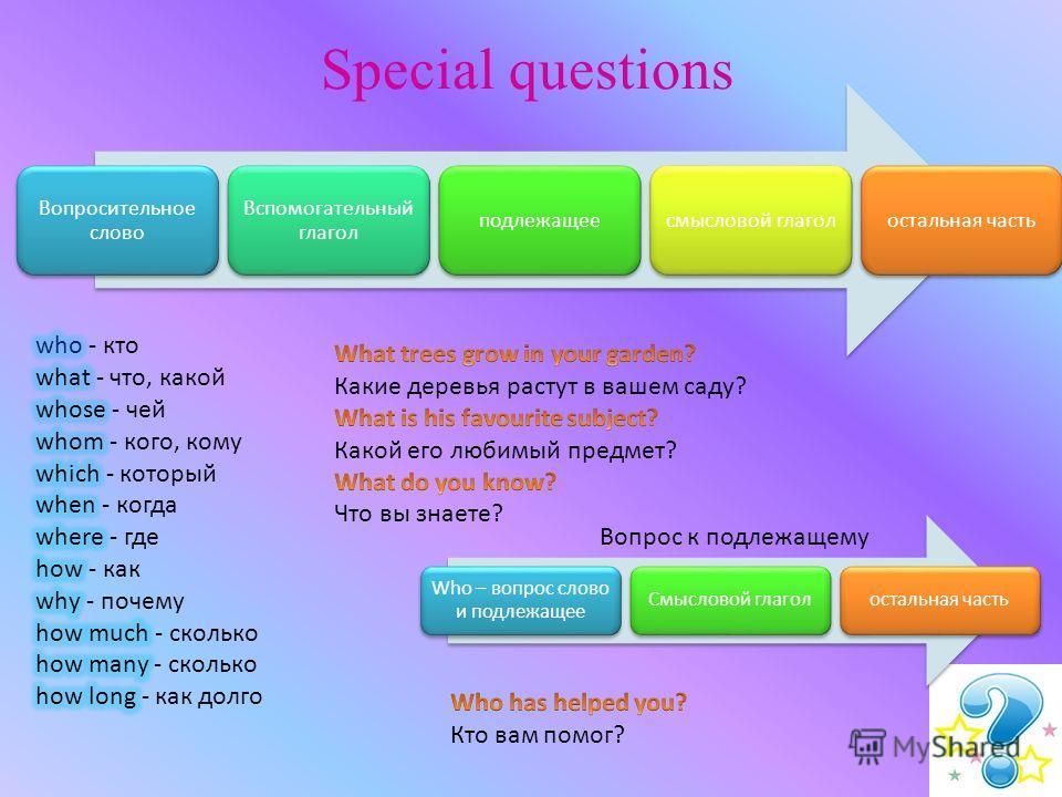 Special questions Вопросительное слово Вспомогательный глагол подлежащеесмысловой глаголостальная часть Who – вопрос слово и подлежащее Смысловой глаголостальная часть Вопрос к подлежащему