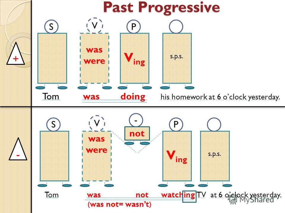 Past Progressive was were V ing s.p.s. was were V ing s.p.s. SP S - P V V not + - Tom was doing his homework at 6 oclock yesterday. Tom was not watching TV at 6 oclock yesterday. (was not= wasnt)