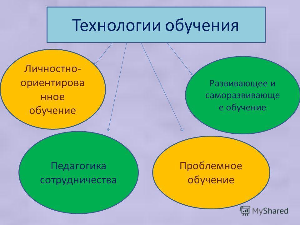 Технологии обучения Личностно- ориентирова нное обучение Развивающее и саморазвивающе е обучение Проблемное обучение Педагогика сотрудничества