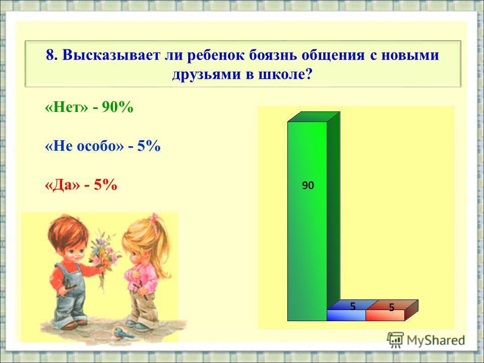 8. Высказывает ли ребенок боязнь общения с новыми друзьями в школе? «Нет» - 90% «Не особо» - 5% «Да» - 5%