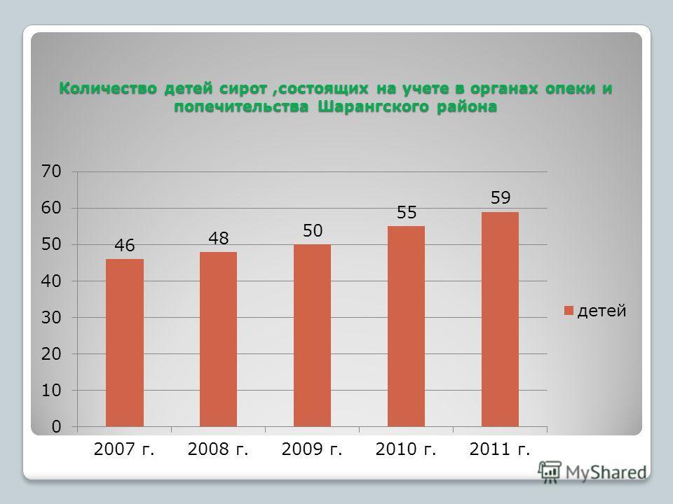 Количество детей сирот,состоящих на учете в органах опеки и попечительства Шарангского района