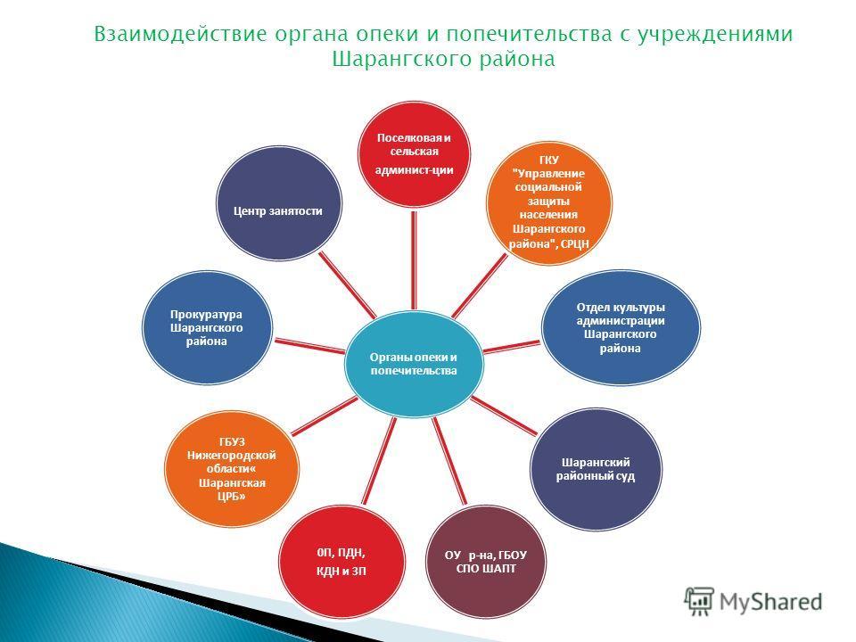 Органы опеки и попечительства Поселковая и сельская админист-ции ГКУ
