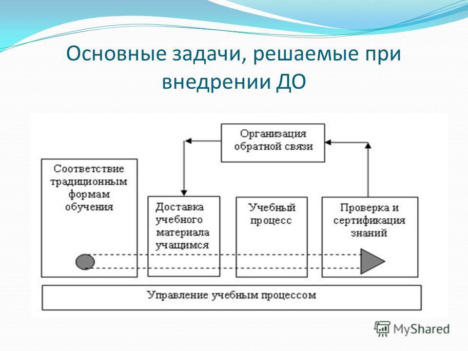 Основные задачи, решаемые при внедрении ДО