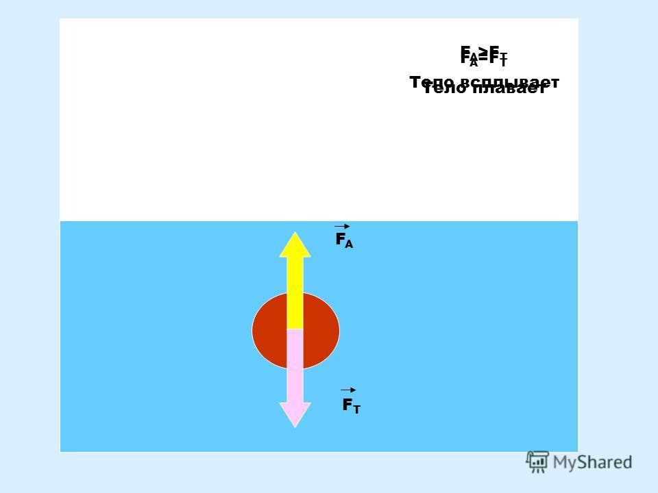 FAFA FТFТ F A =F Т Тело плавает F A >F Т Тело всплывает