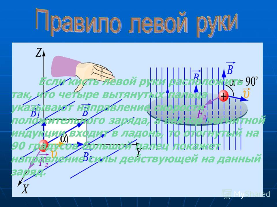 Если кисть левой руки расположить так, что четыре вытянутых пальца указывают направление скорости положительного заряда, а вектор магнитной индукции входит в ладонь, то отогнутый на 90 градусов большой палец покажет направление силы действующей на да