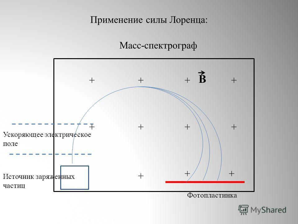 Источник заряженных частиц Ускоряющее электрическое поле + + + + ++ + + ++ + В Фотопластинка Масс-спектрограф Применение силы Лоренца: