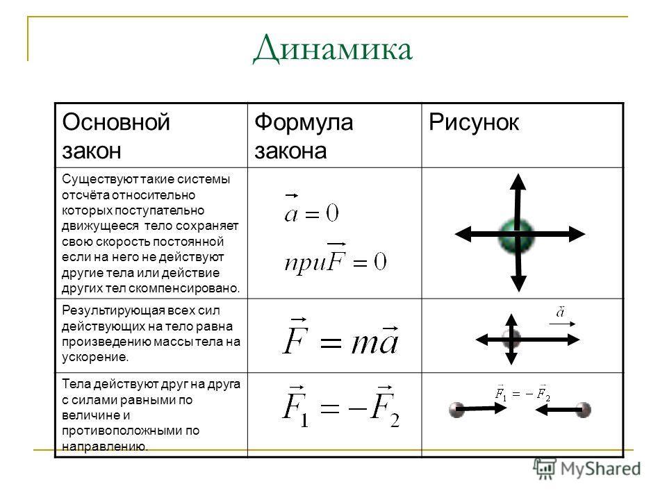 Основной закон Формула закона Рисунок Существуют такие системы отсчёта относительно которых поступательно движущееся тело сохраняет свою скорость постоянной если на него не действуют другие тела или действие других тел скомпенсировано. Результирующая