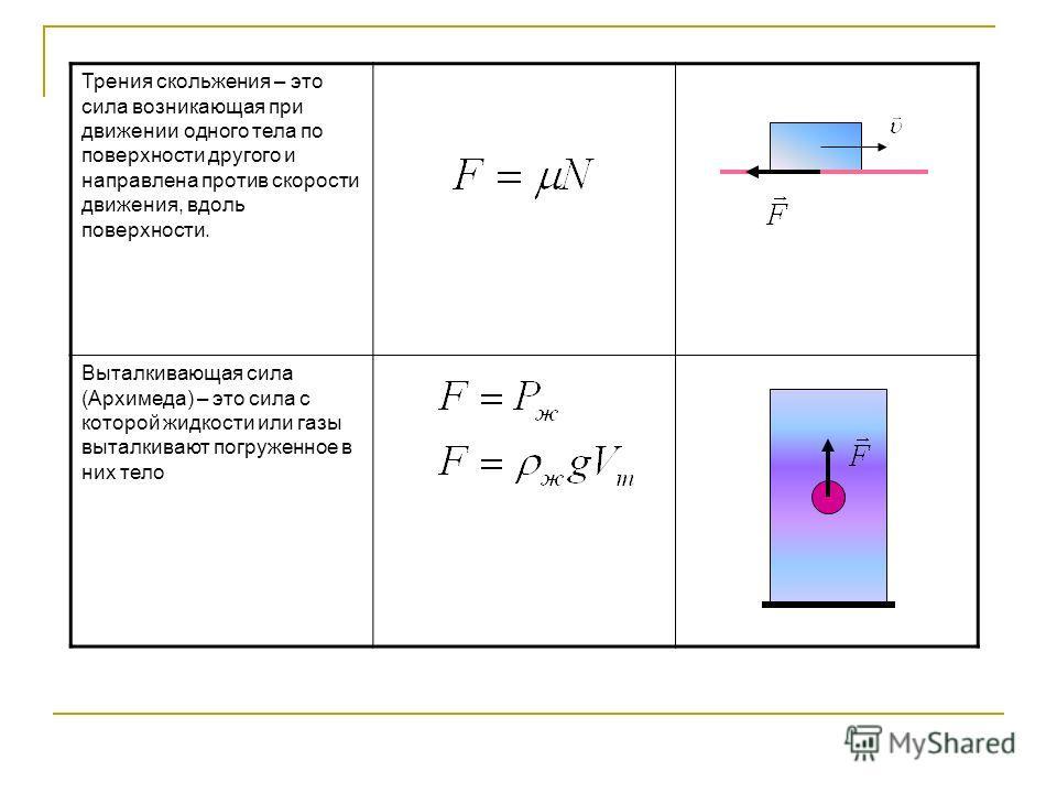 Трения скольжения – это сила возникающая при движении одного тела по поверхности другого и направлена против скорости движения, вдоль поверхности. Выталкивающая сила (Архимеда) – это сила с которой жидкости или газы выталкивают погруженное в них тело