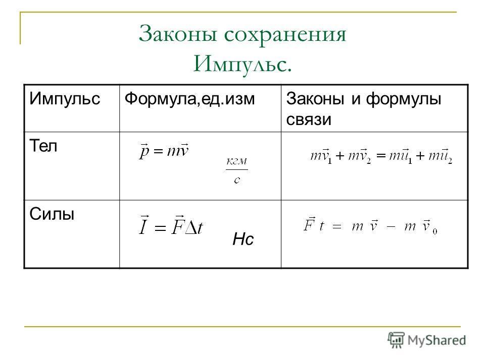 Законы сохранения Импульс. ИмпульсФормула,ед.измЗаконы и формулы связи Тел Силы Нс