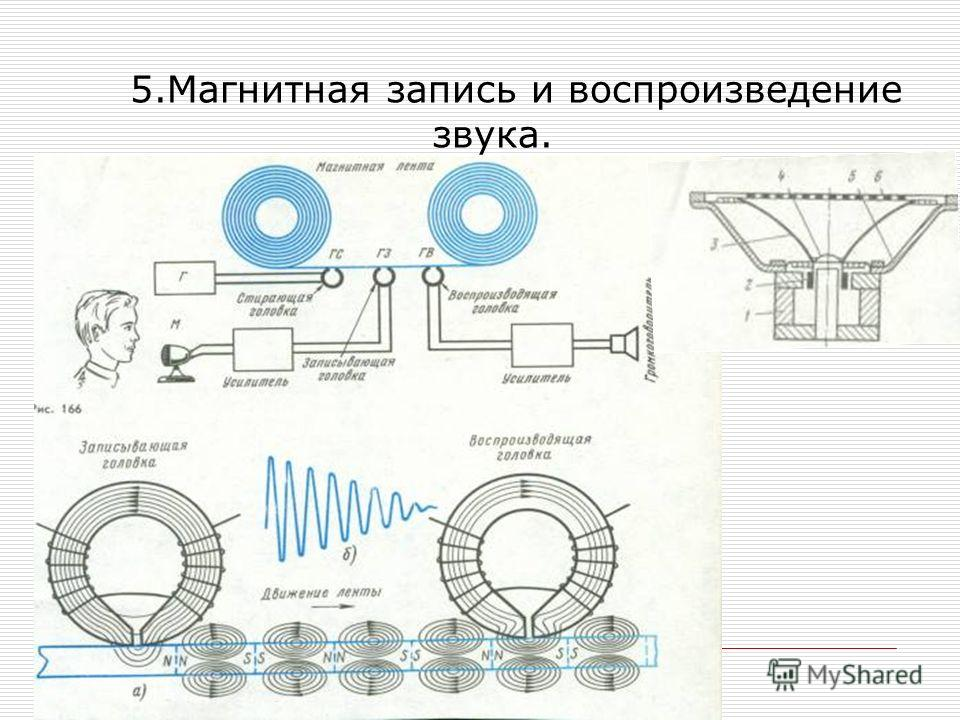 5.Магнитная запись и воспроизведение звука.