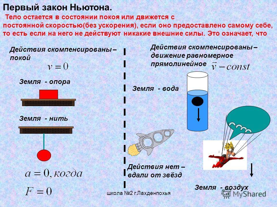 школа 2 г.Лахденпохья Первый закон Ньютона. Тело остается в состоянии покоя или движется с постоянной скоростью(без ускорения), если оно предоставлено самому себе, то есть если на него не действуют никакие внешние силы. Это означает, что F = ma. (2)(