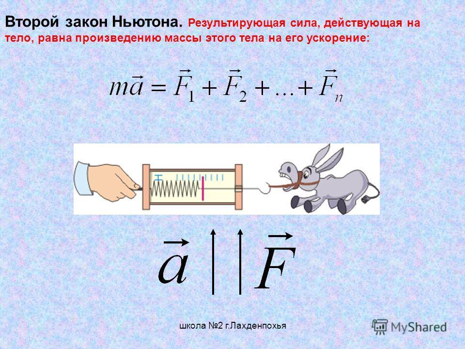 школа 2 г.Лахденпохья Второй закон Ньютона. Результирующая сила, действующая на тело, равна произведению массы этого тела на его ускорение: F = ma. (2)(2) F 12 = –F 21,