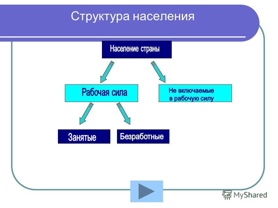 Структура населения