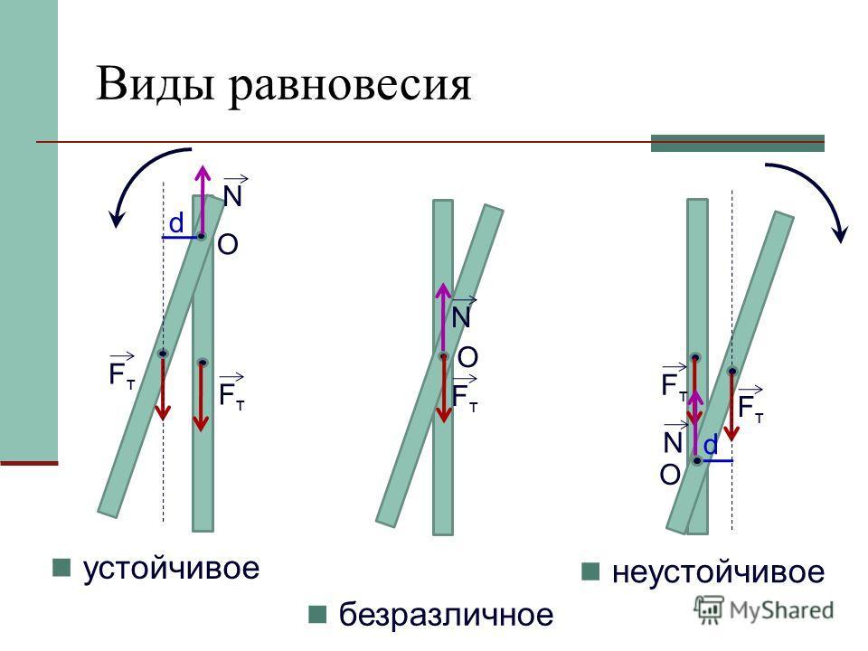О устойчивое N d Виды равновесия неустойчивое безразличное FтFт FтFт N О О FтFт FтFт N d FтFт