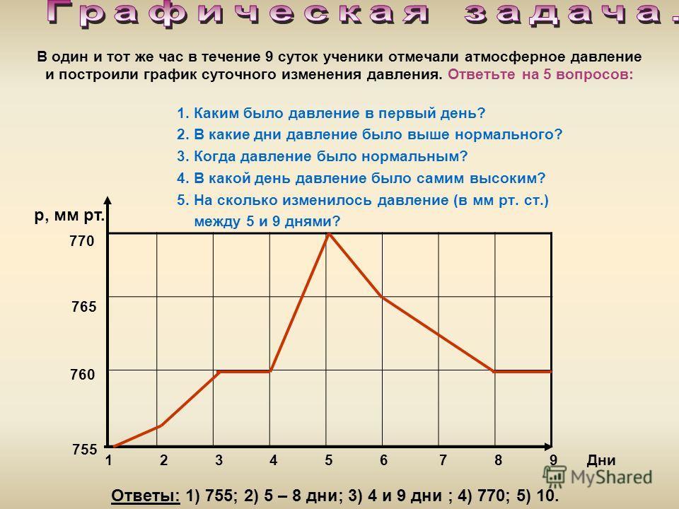 В один и тот же час в течение 9 суток ученики отмечали атмосферное давление и построили график суточного изменения давления. Ответьте на 5 вопросов: 1. Каким было давление в первый день? 2. В какие дни давление было выше нормального? 3. Когда давлени