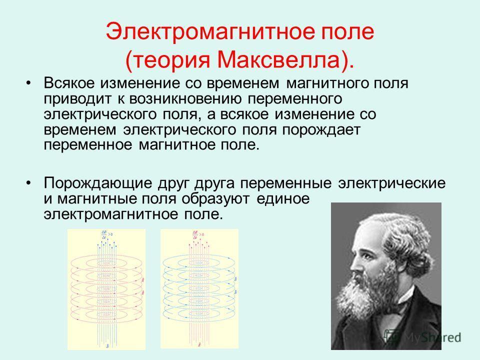 Электромагнитное поле (теория Максвелла). Всякое изменение со временем магнитного поля приводит к возникновению переменного электрического поля, а всякое изменение со временем электрического поля порождает переменное магнитное поле. Порождающие друг