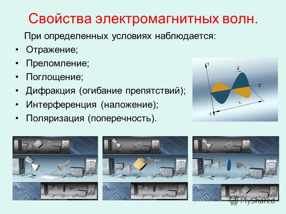 Свойства электромагнитных волн. При определенных условиях наблюдается: Отражение; Преломление; Поглощение; Дифракция (огибание препятствий); Интерференция (наложение); Поляризация (поперечность).