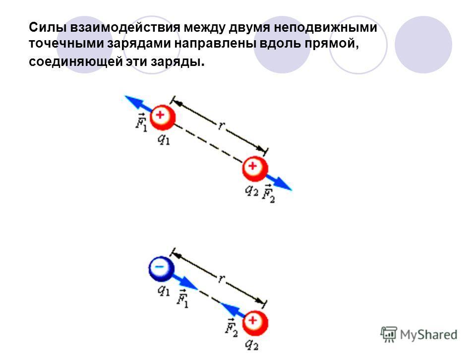 Силы взаимодействия между двумя неподвижными точечными зарядами направлены вдоль прямой, соединяющей эти заряды.