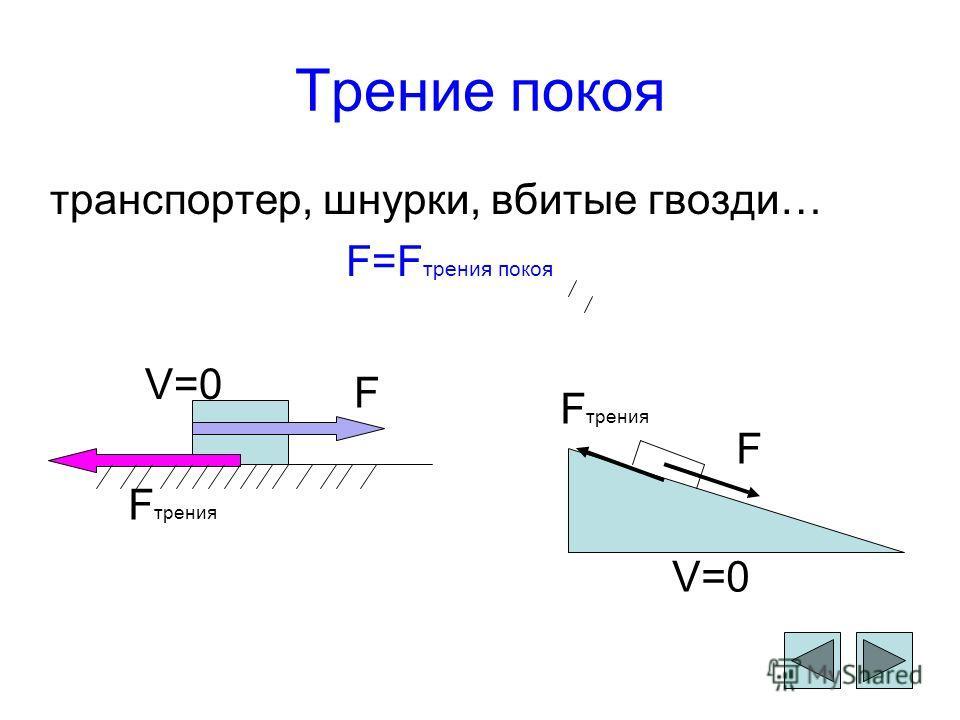 Трение покоя транспортер, шнурки, вбитые гвозди… F=F трения покоя V=0 F F трения F