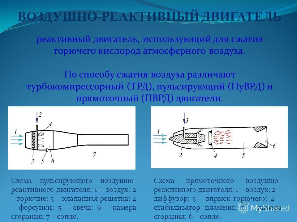 ВОЗДУШНО-РЕАКТИВНЫЙ ДВИГАТЕЛЬ реактивный двигатель, использующий для сжатия горючего кислород атмосферного воздуха. По способу сжатия воздуха различают турбокомпрессорный (ТРД), пульсирующий (ПуВРД) и прямоточный (ПВРД) двигатели. Схема пульсирующего