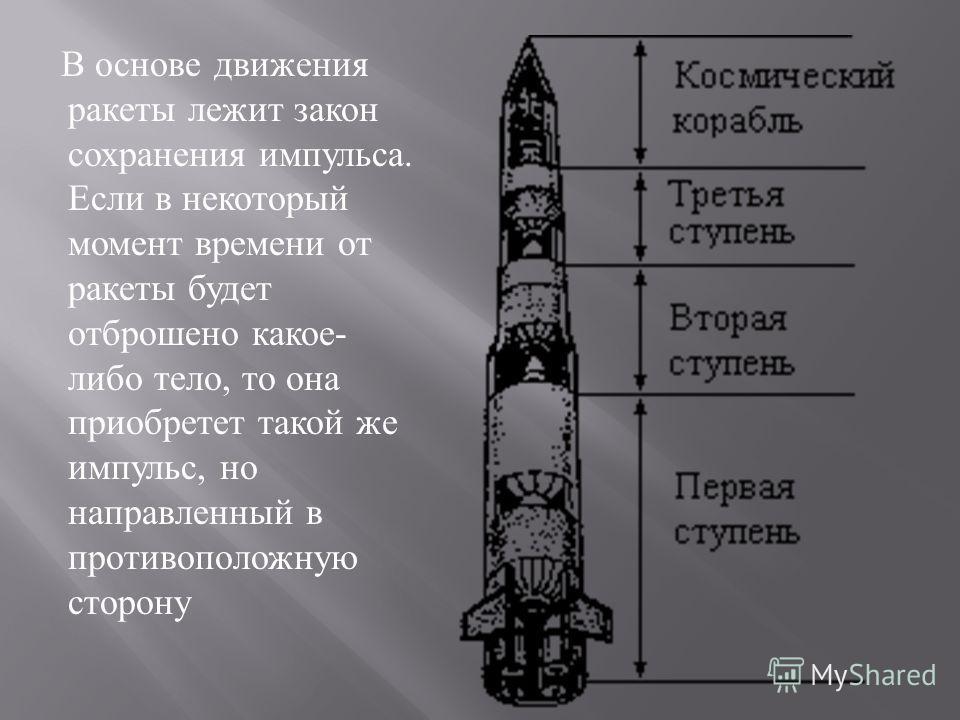 В основе движения ракеты лежит закон сохранения импульса. Если в некоторый момент времени от ракеты будет отброшено какое - либо тело, то она приобретет такой же импульс, но направленный в противоположную сторону