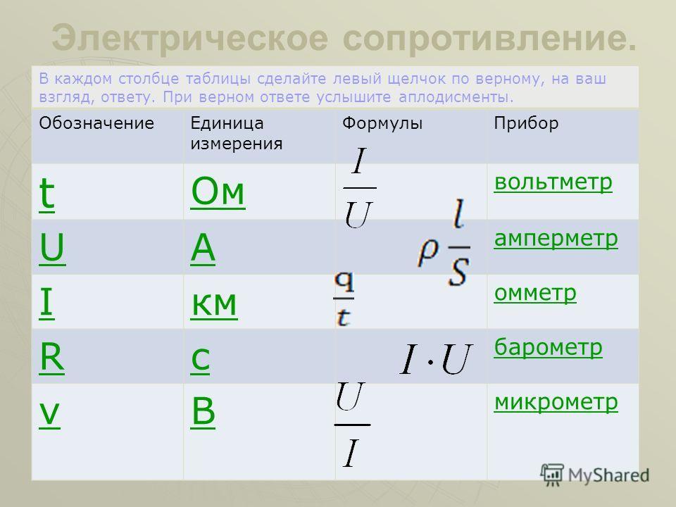 Электрическое напряжение. В каждом столбце таблицы сделайте левый щелчок по верному, на ваш взгляд, ответу. При верном ответе услышите аплодисменты. ОбозначениеЕдиница измерения ФормулыПрибор t Ом вольтметр UА амперметр Iкм омметр Rс барометр νВ микр