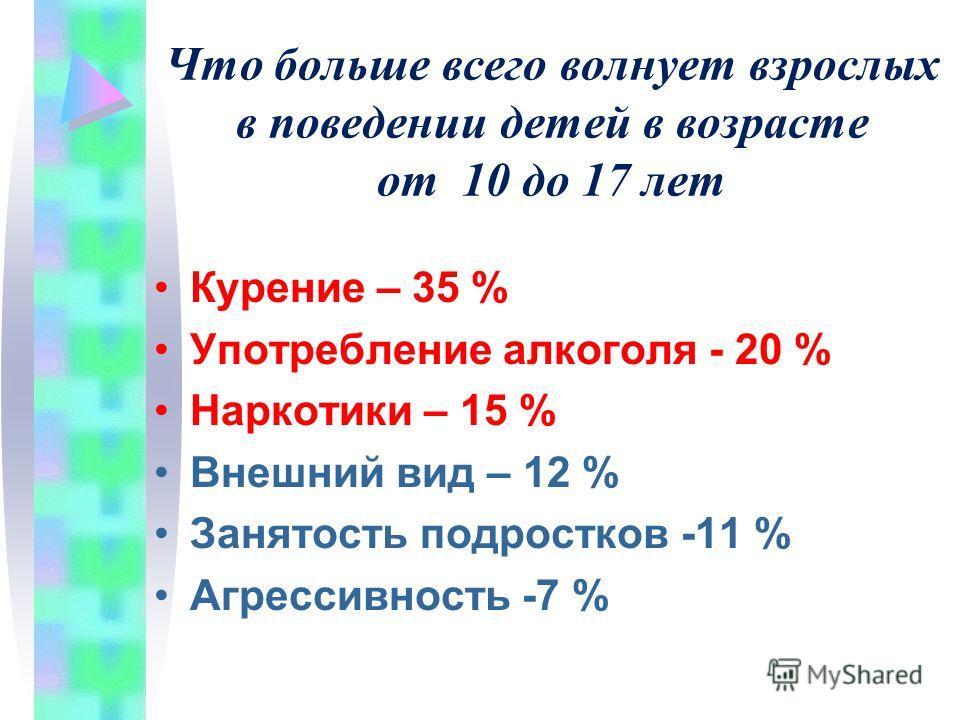 Что больше всего волнует взрослых в поведении детей в возрасте от 10 до 17 лет Курение – 35 % Употребление алкоголя - 20 % Наркотики – 15 % Внешний вид – 12 % Занятость подростков -11 % Агрессивность -7 %