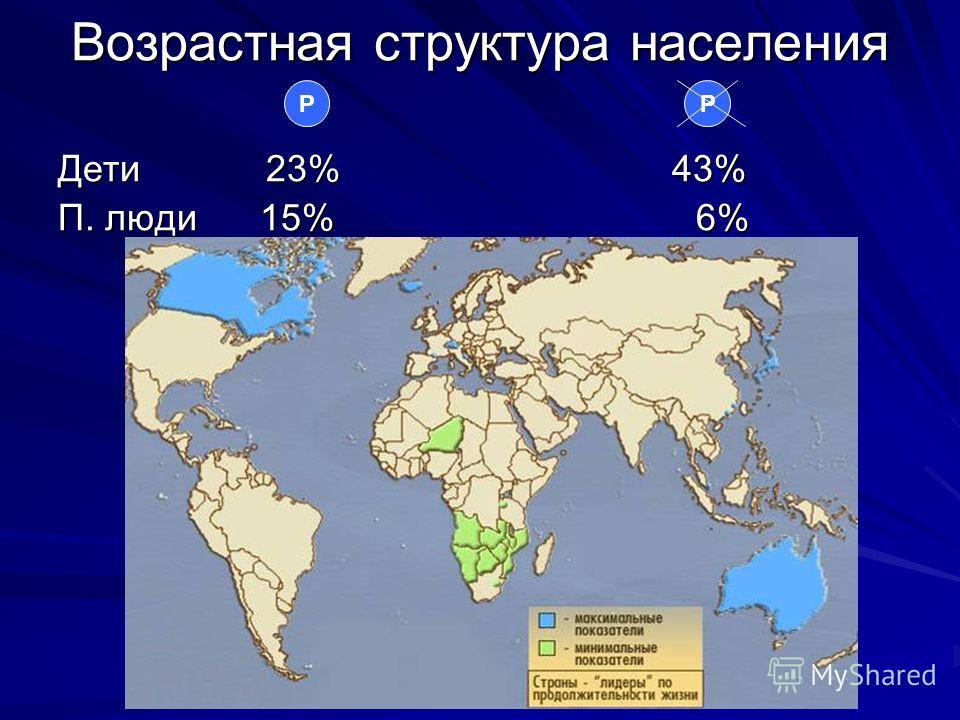 Возрастная структура населения Дети 23% 43% П. люди 15% 6% РР