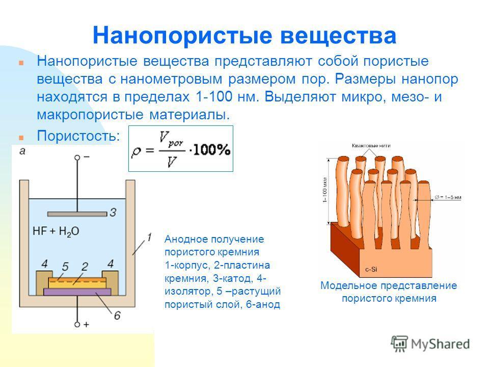 Нанопористые вещества n Нанопористые вещества представляют собой пористые вещества с нанометровым размером пор. Размеры нанопор находятся в пределах 1-100 нм. Выделяют микро, мезо- и макропористые материалы. n Пористость: Анодное получение пористого
