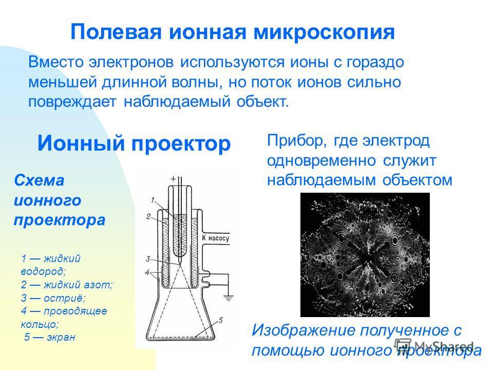 Полевая ионная микроскопия Вместо электронов используются ионы с гораздо меньшей длинной волны, но поток ионов сильно повреждает наблюдаемый объект. Ионный проектор Прибор, где электрод одновременно служит наблюдаемым объектом Схема ионного проектора