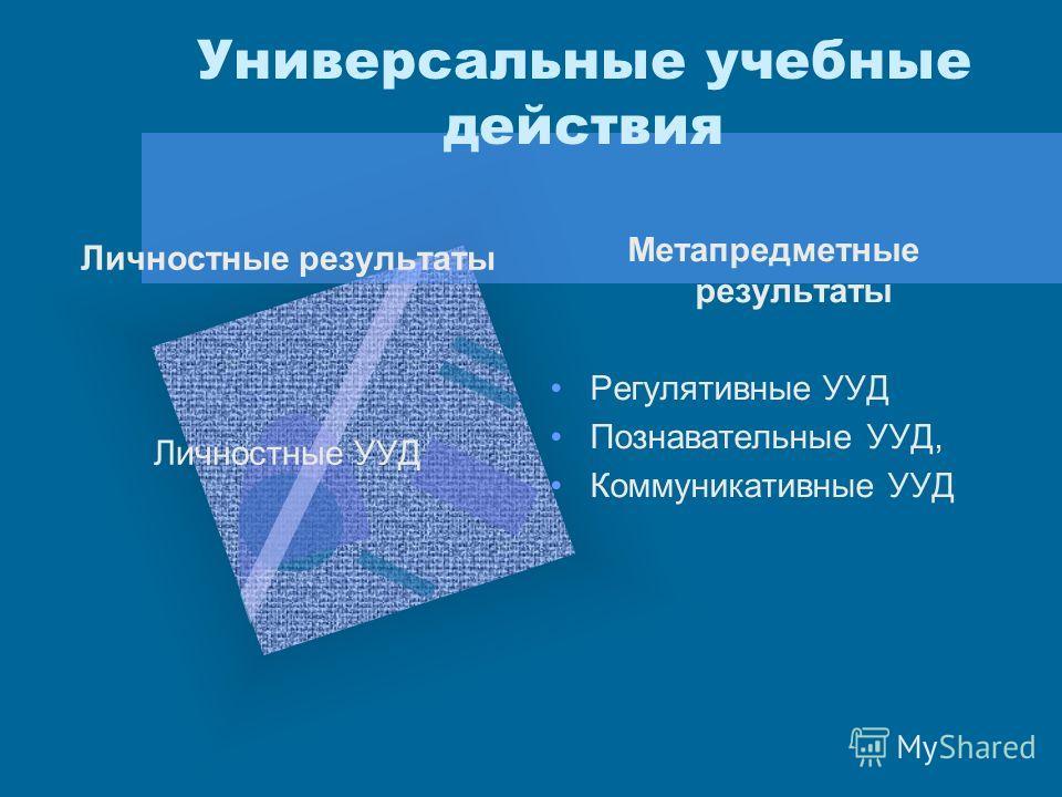 Универсальные учебные действия Личностные результаты Личностные УУД Метапредметные результаты Регулятивные УУД Познавательные УУД, Коммуникативные УУД