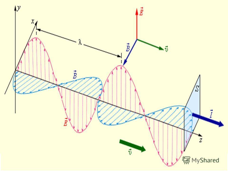 Закон электромагнитной индукции в трактовке Максвелла Гипотеза Максвелла. Изменяющееся электрическое поле порождает магнитное поле