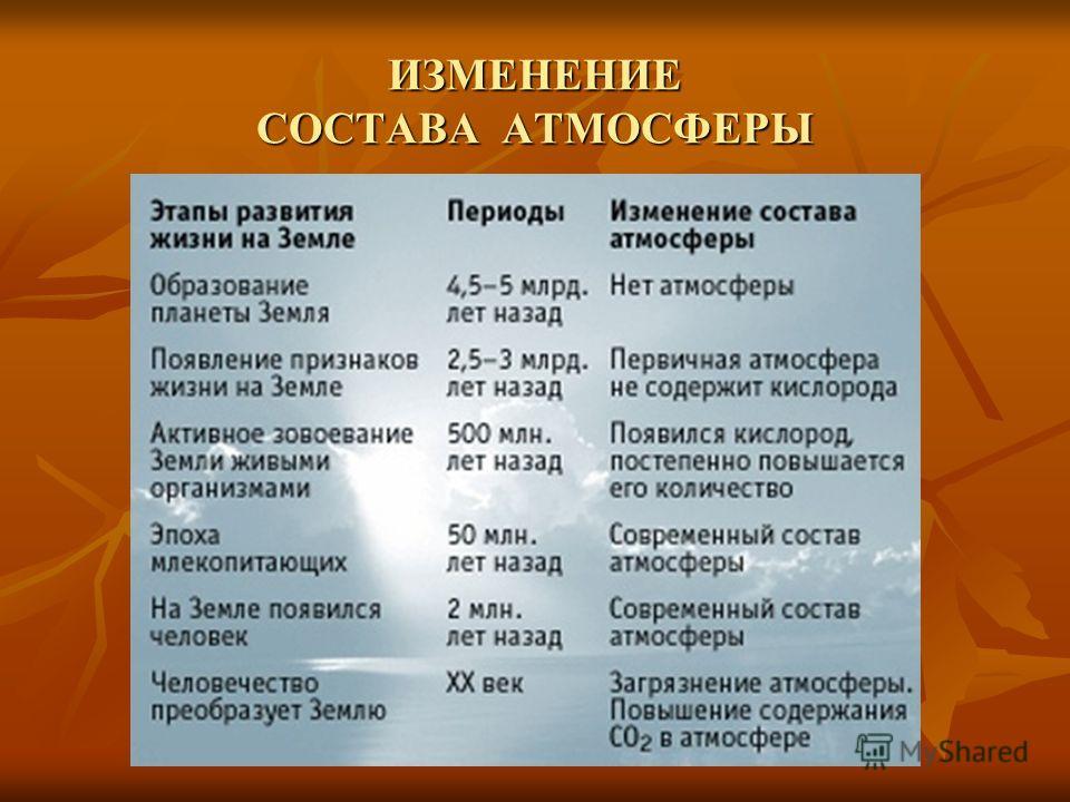 ИЗМЕНЕНИЕ СОСТАВА АТМОСФЕРЫ