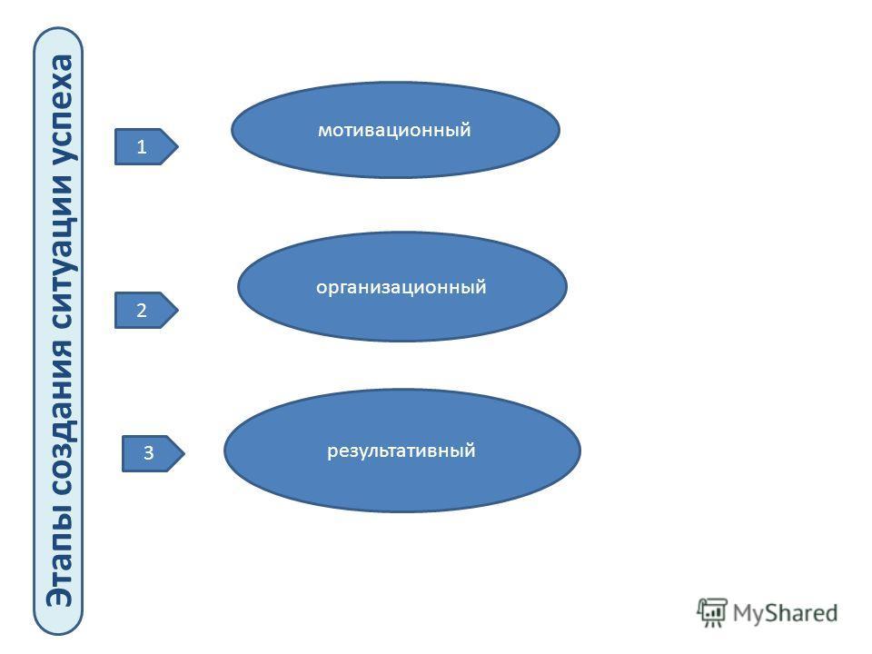 Этапы создания ситуации успеха 1 2 3 мотивационный организационный результативный