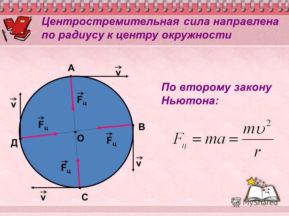 О А В С Д FцFц FцFц FцFц FцFц v v v v Центростремительная сила направлена по радиусу к центру окружности По второму закону Ньютона: