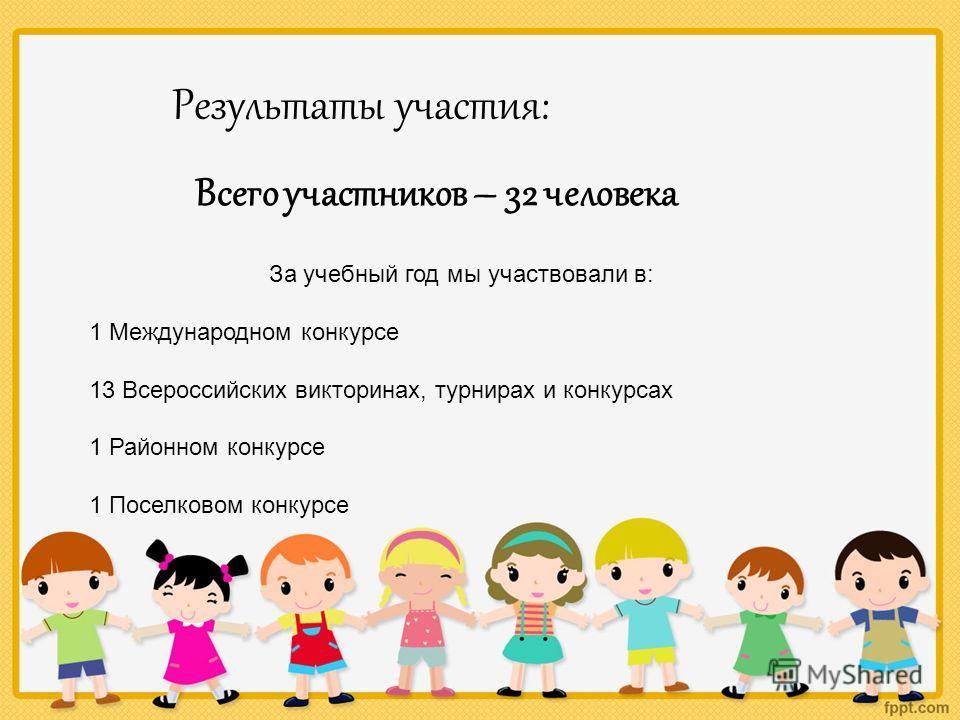 Результаты участия: Всего участников – 32 человека За учебный год мы участвовали в: 1 Международном конкурсе 13 Всероссийских викторинах, турнирах и конкурсах 1 Районном конкурсе 1 Поселковом конкурсе