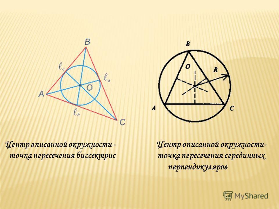 Центр вписанной окружности - Центр описанной окружности- точка пересечения биссектрис точка пересечения серединных перпендикуляров
