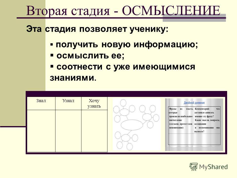 Вторая стадия - ОСМЫСЛЕНИЕ Эта стадия позволяет ученику: получить новую информацию; осмыслить ее; соотнести с уже имеющимися знаниями. ЗналУзналХочу узнать